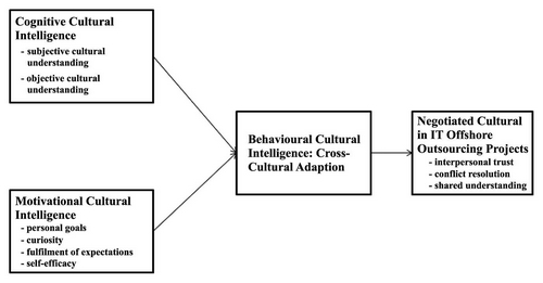 leadership cultural diversity and global mindset Global mindset - a 2020 leadership competency posted in leadership globalization and the changing world of business revealed that the boards of many global companies lack the diversity to deal with (2011) the cultural intelligence difference: master the one skill you can't.