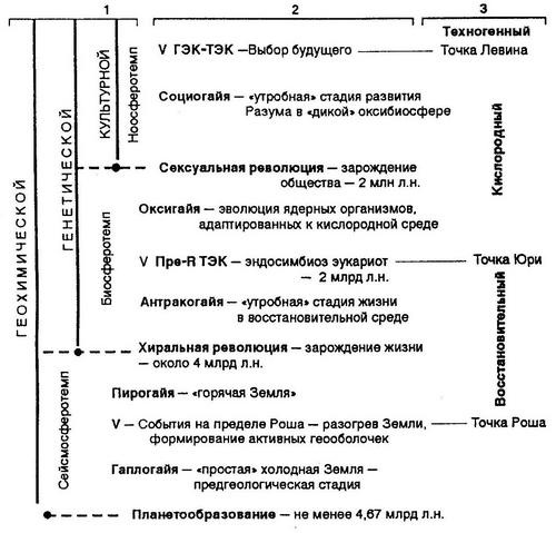 периодизации истории Земли