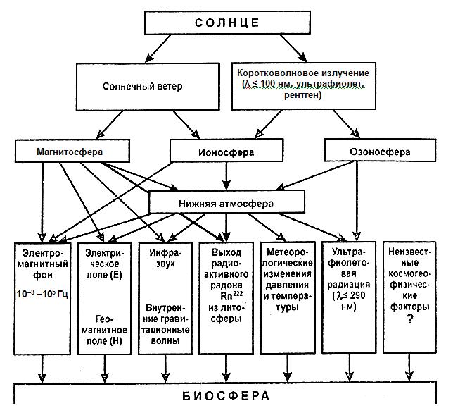 Общая схема передачи эффектов