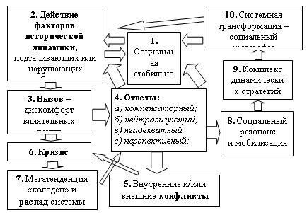 синтетической схеме (рис.