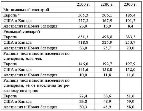 График населения россии, бесплатные ...: pictures11.ru/grafik-naseleniya-rossii.html