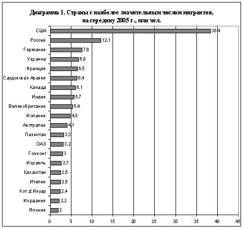 Тенденции международной миграции в
