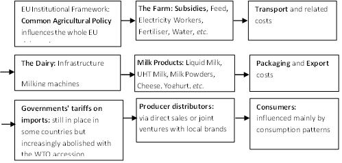 Global and Local Drivers in the Globalization of Food