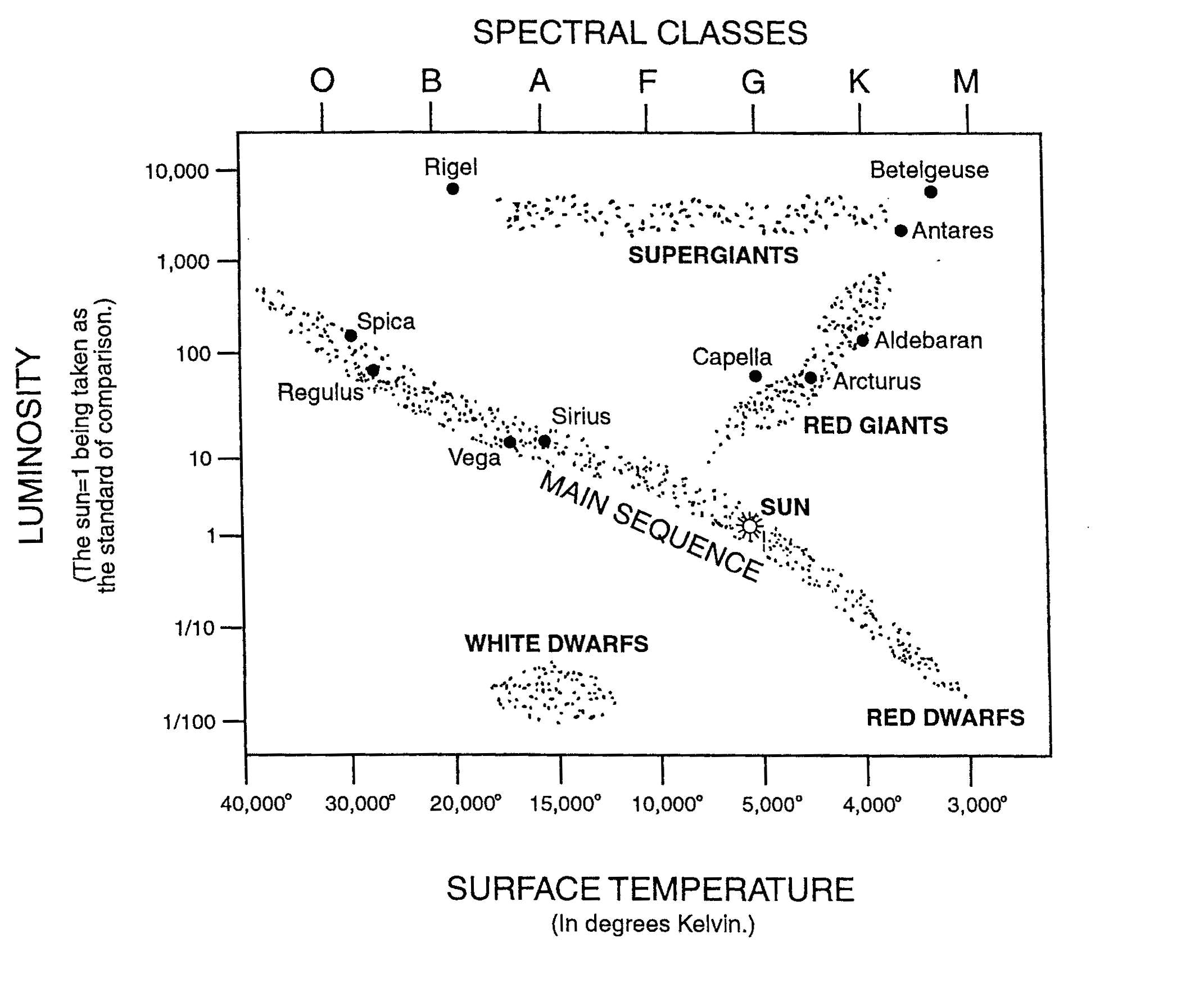 Stellar evolution and social evolution a study in parallel processes hertzsprung russell h r diagram fig pooptronica