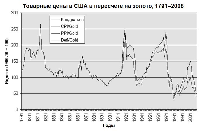 международные конфликты конца 1940-х-1970-х гг
